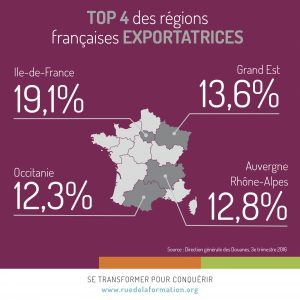 regions francaise exportatrices